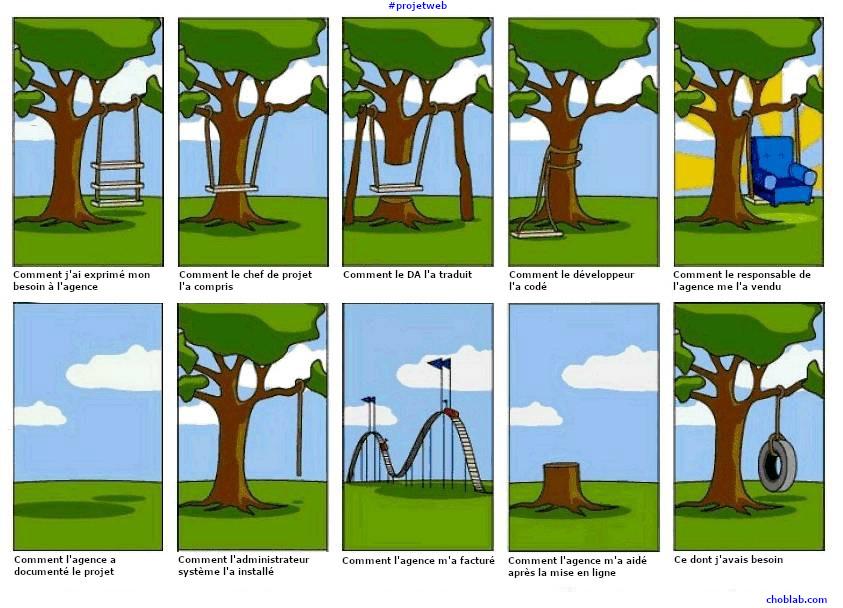 Une image pour résumer les projets web et la relation client-agence