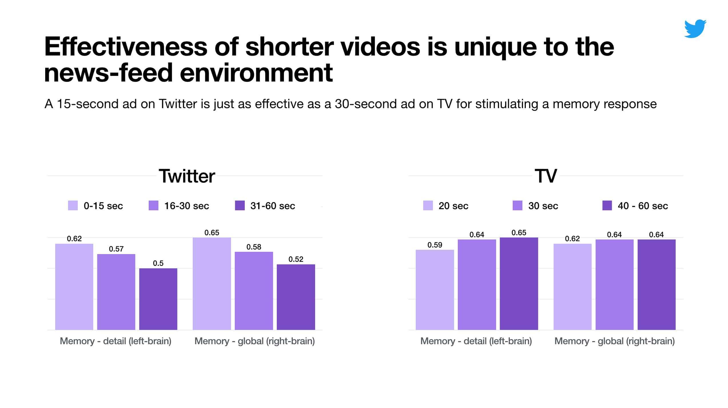 Twitter : les vidéos les plus courtes sont les meilleures !