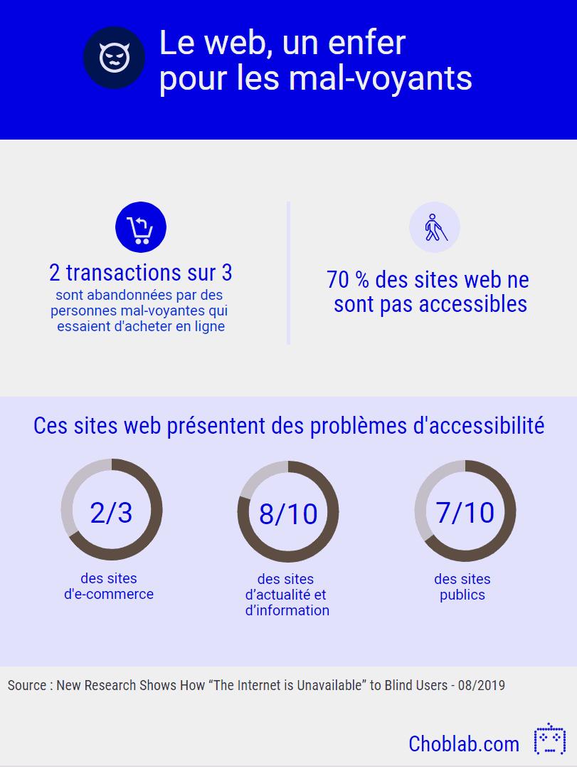 70 % du web n'est pas accessible aux personnes mal-voyantes
