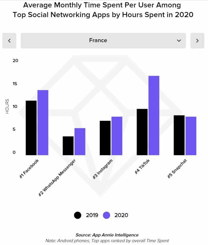 Statistiques année 2020 : top 10 des applications mobiles réseaux sociaux (temps passé)