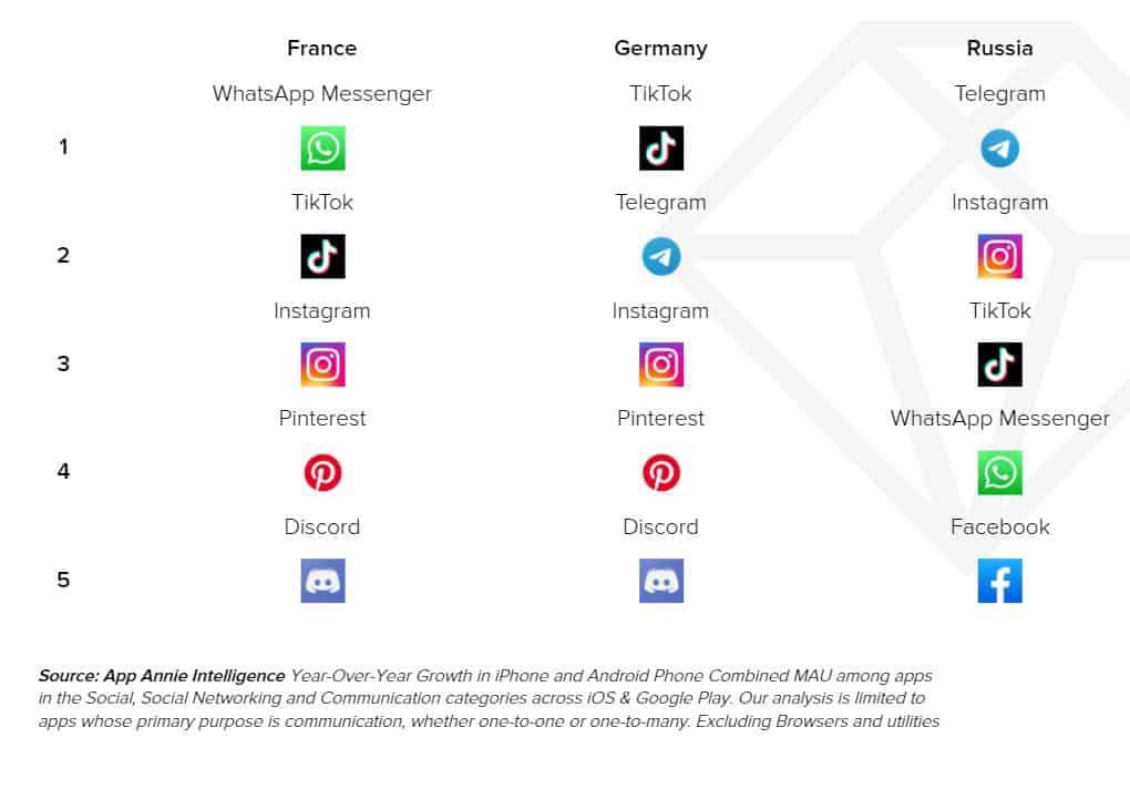 Statistiques année 2020 : top 10 des applications mobiles réseaux sociaux (MAU)