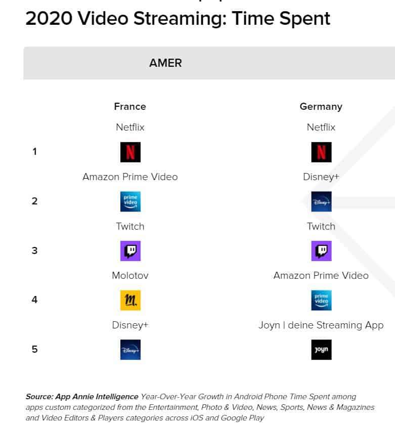 Statistiques année 2020 : temps passé vidéo (applications mobiles)