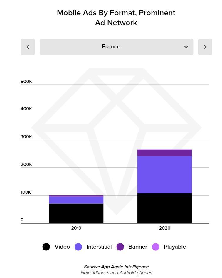 Statistiques année 2020 : dépenses publicitaires sur mobile